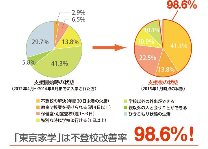 「東京家学」は不登校改善率98.6%!