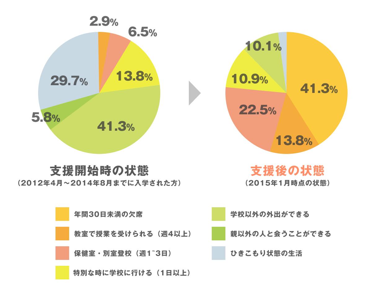 キズキ家学は不登校改善率98.6%!
